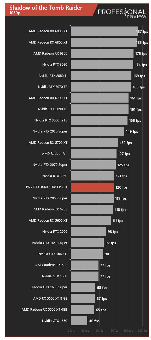 PNY RTX 3060 XLR8 REVEL EPIC-X RGB Dual Juegos