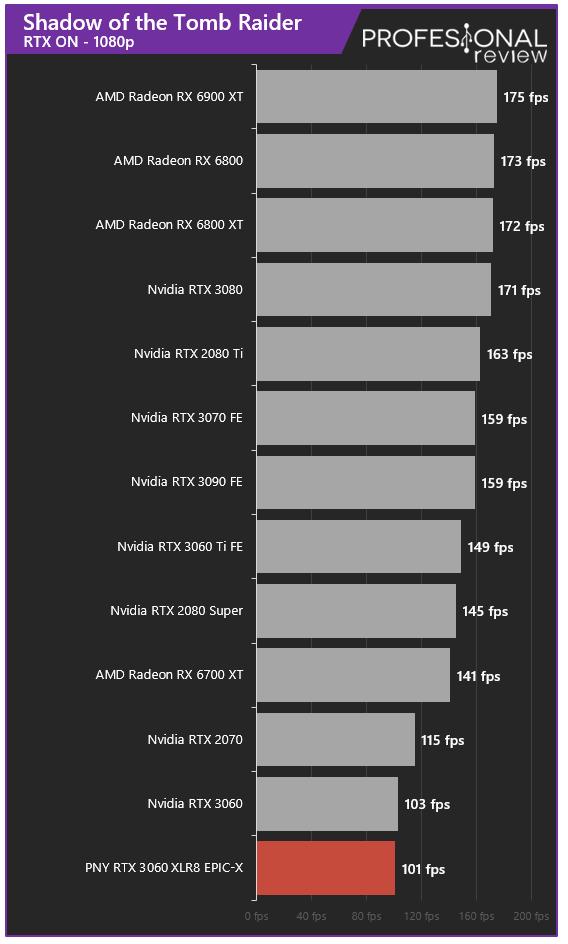 PNY RTX 3060 XLR8 REVEL EPIC-X RGB Dual Juegos RTX