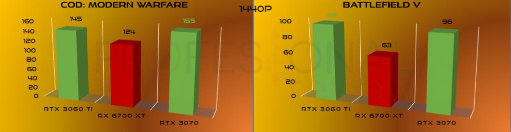 comparativa ray tracing 1440p