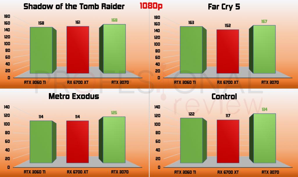 1080p RX 6700 XT vs RTX 3060 Ti