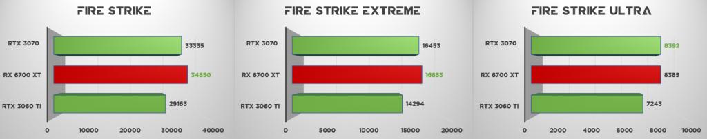 RX 6700 XT vs RTX 3060 Ti vs RTX 3070 3DMark