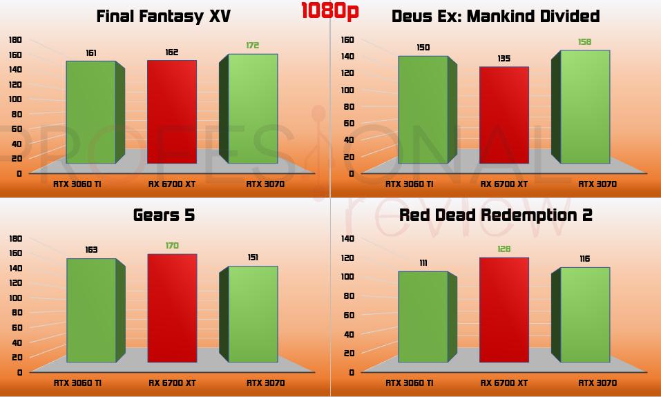 Gears 5 RX 6700 XT vs RTX 3060 Ti vs RTX 3070