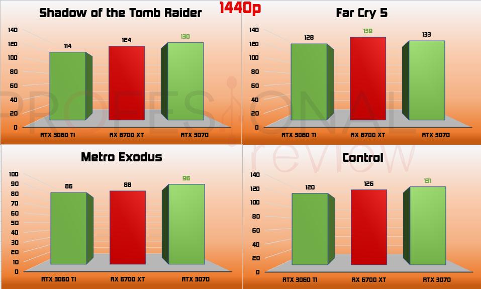 2K RX 6700 XT vs RTX 3060 Ti vs RTX 3070