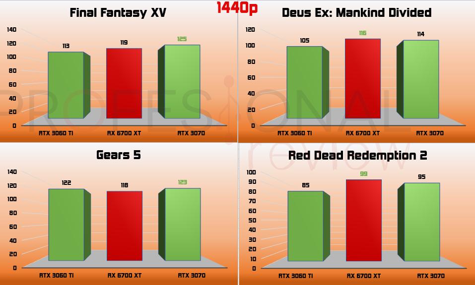 1440p RX 6700 XT vs RTX 3060 Ti vs RTX 3070