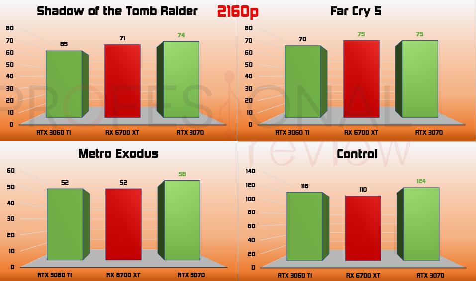 4K RX 6700 XT vs RTX 3060 Ti vs RTX 3070