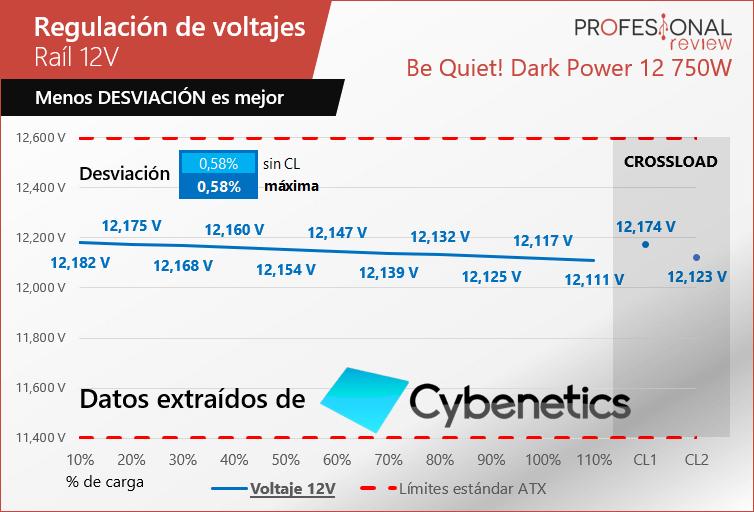 Regulacion voltajes 12V be quiet Dark Power 12 750W