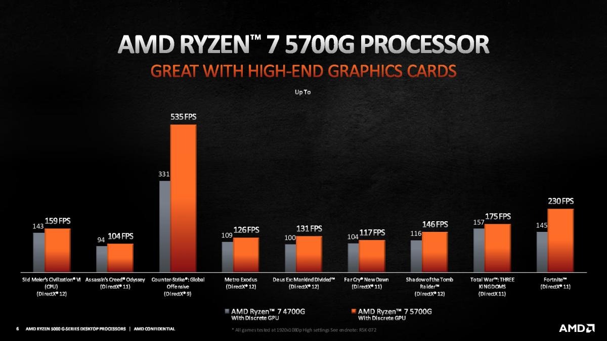 Rendimiento en juegos AMD Ryzen 5000G