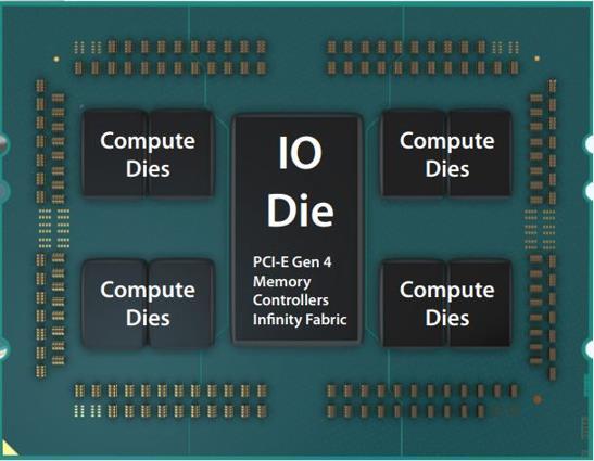 SoC AMD Epyc Partes