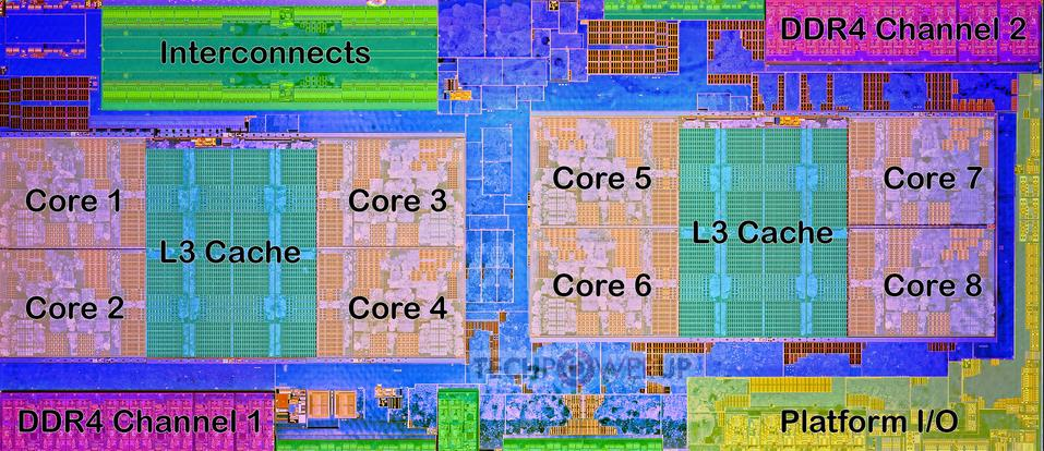 System on a Chip AMD Zen