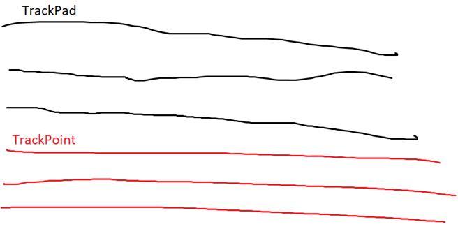 TrackPoint precisión