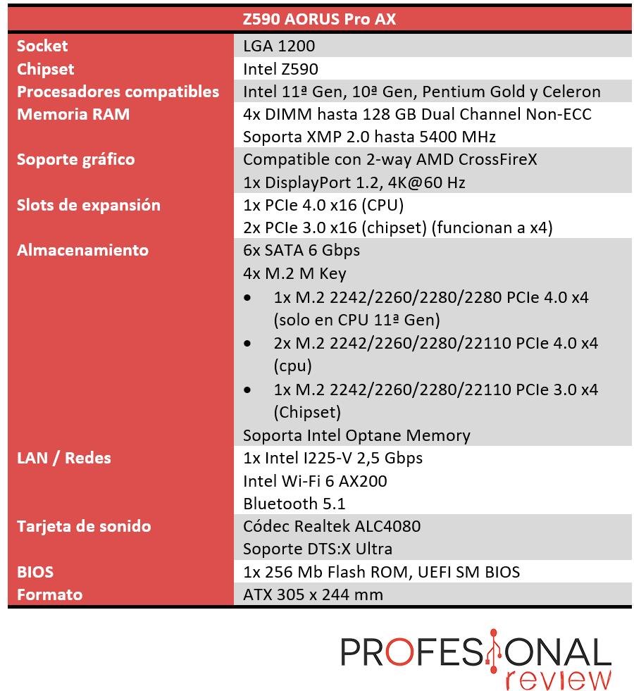 Z590 AORUS Pro AX Características