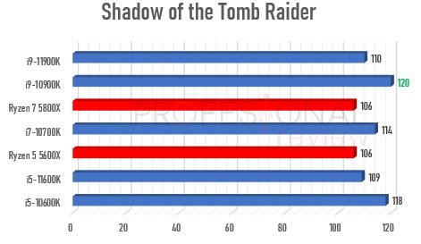 Ryzen 5000 vs Rocket Lake-S 1440p Tomb raider
