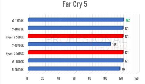 Ryzen 5000 vs Rocket Lake-S 1440p Far cry 5