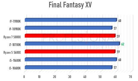 Ryzen 5000 vs Rocket Lake-S 2160p final fantasy xv