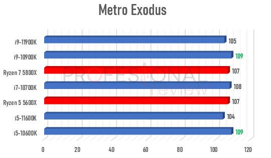 Ryzen 5000 vs Rocket Lake-S metro exodus