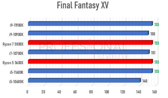 Ryzen 5000 vs Rocket Lake-S 1440p final fantasy xv