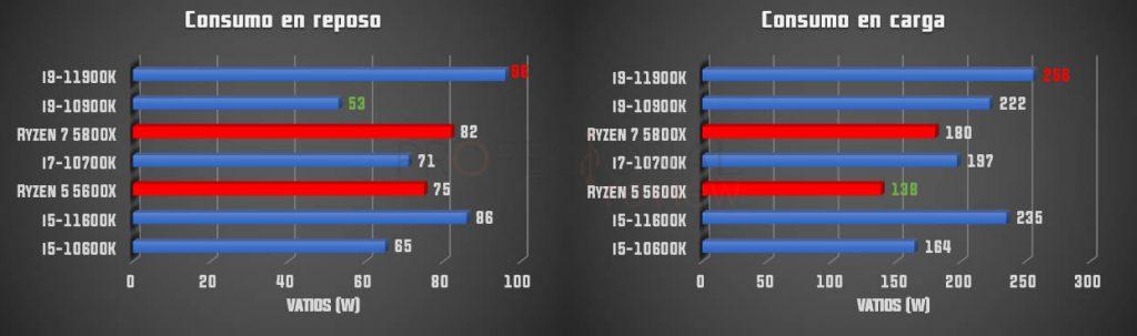 consumo Intel rocket Lake-s