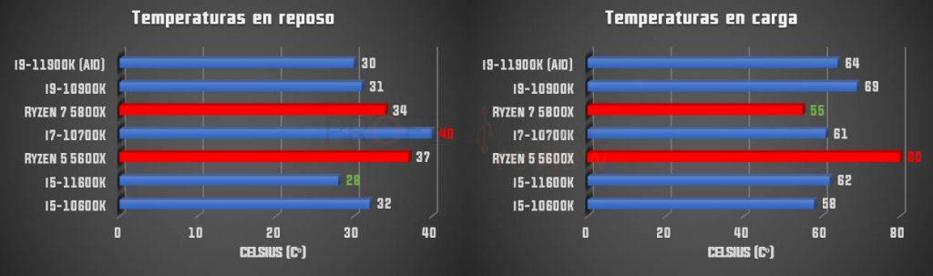 temperaturas Intel rocket Lake-s