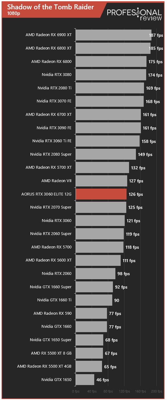 AORUS RTX 3060 ELITE 12G Juegos