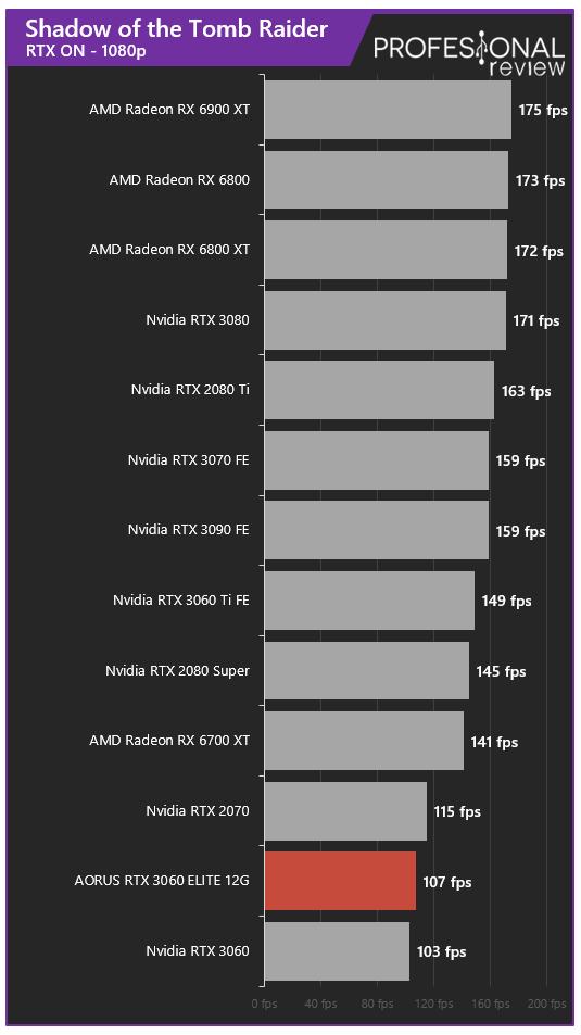 AORUS RTX 3060 ELITE 12G Juegos RT