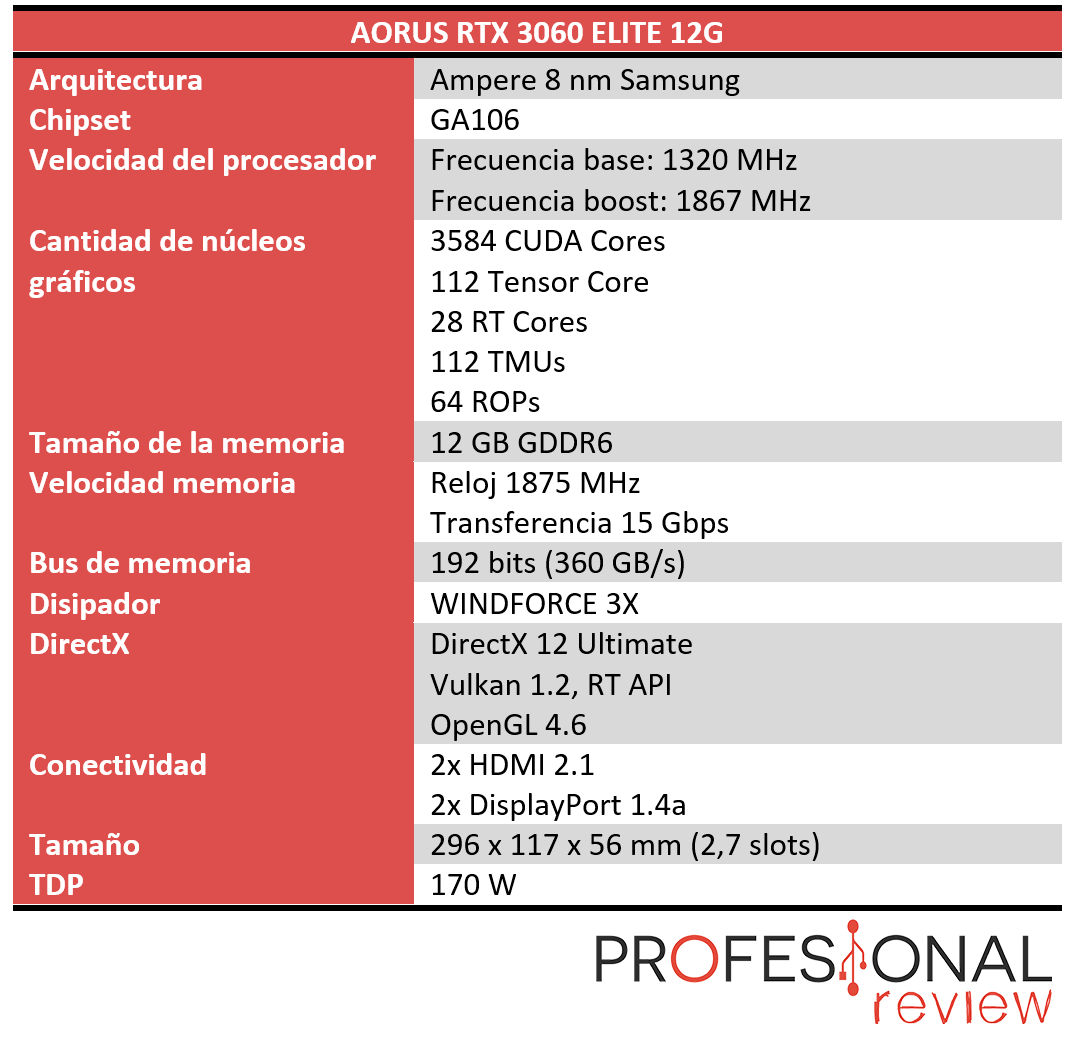 AORUS RTX 3060 ELITE 12G Caracteristicas