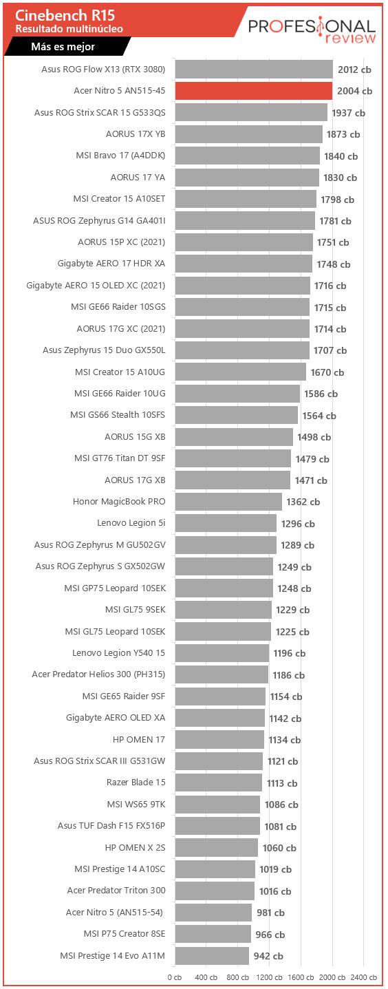 Acer Nitro 5 AN515-45 Benchmarks