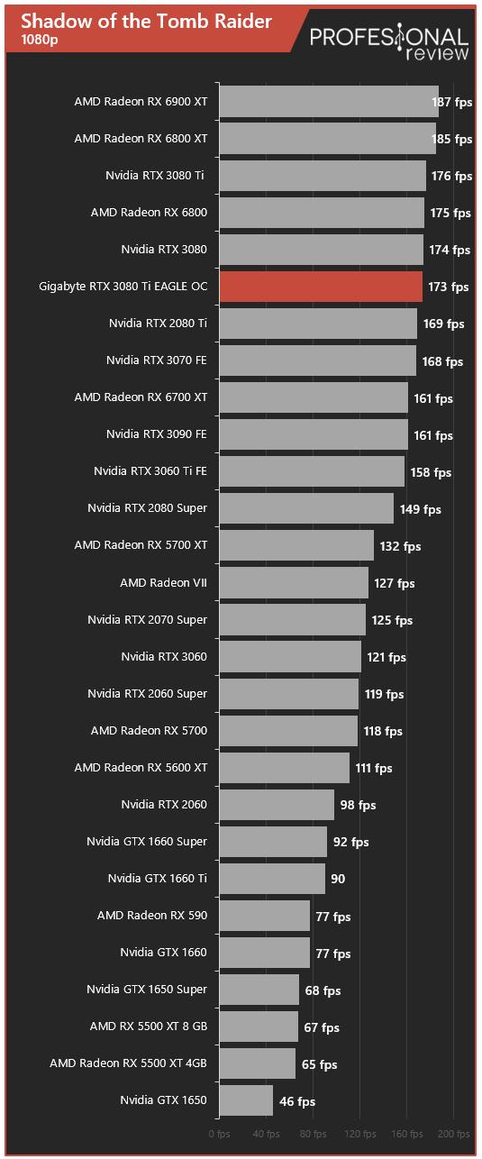 Gigabyte RTX 3080 Ti EAGLE 12G Juegos