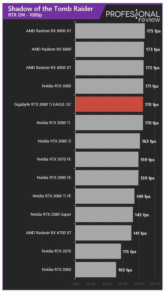 Gigabyte RTX 3080 Ti EAGLE 12G Juegos RTX