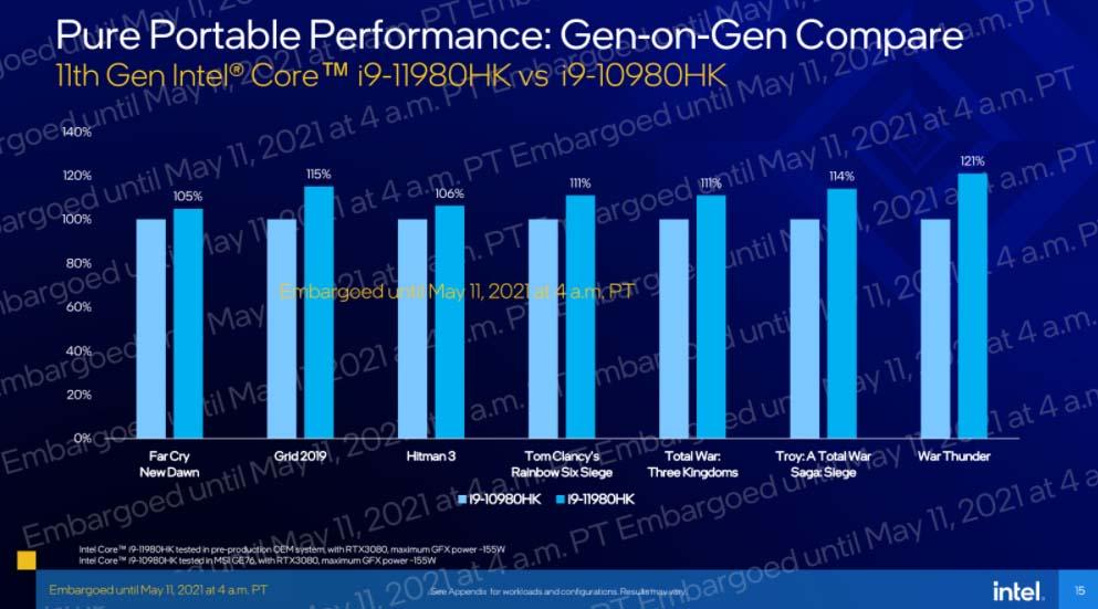 Intel Tiger Lake-H vs Comet Lake-H