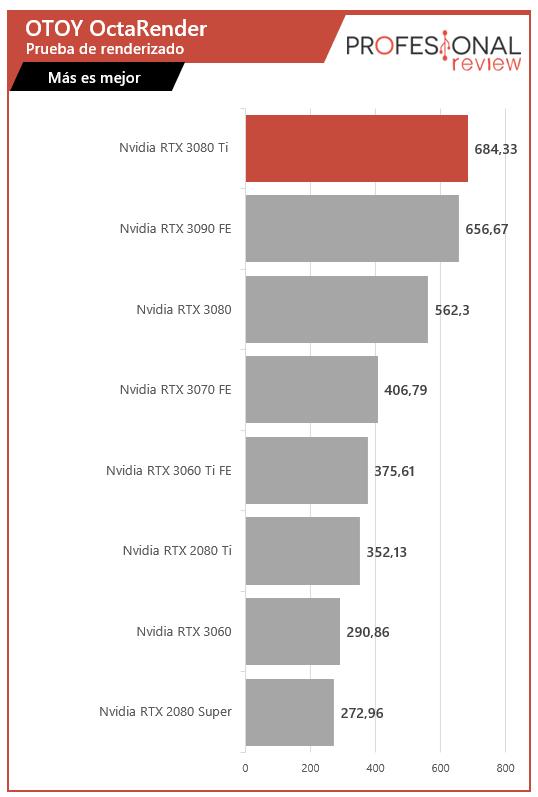 Nvidia RTX 3080 Ti Renderizado