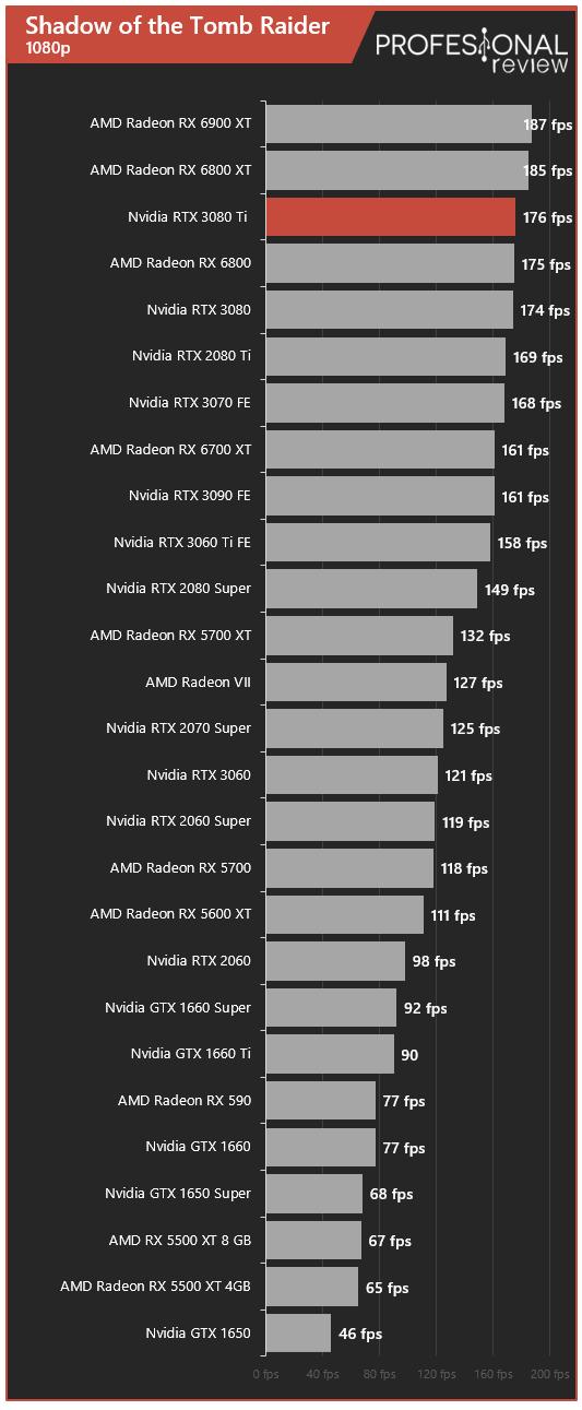 Nvidia RTX 3080 Ti Juegos