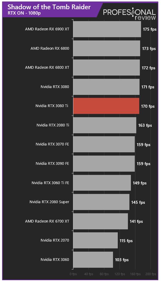 Nvidia RTX 3080 Ti Juegos RTX