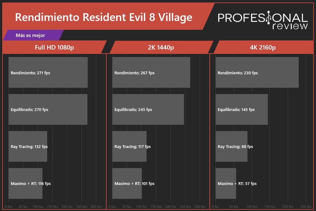 Resident Evil Village Rendimiento