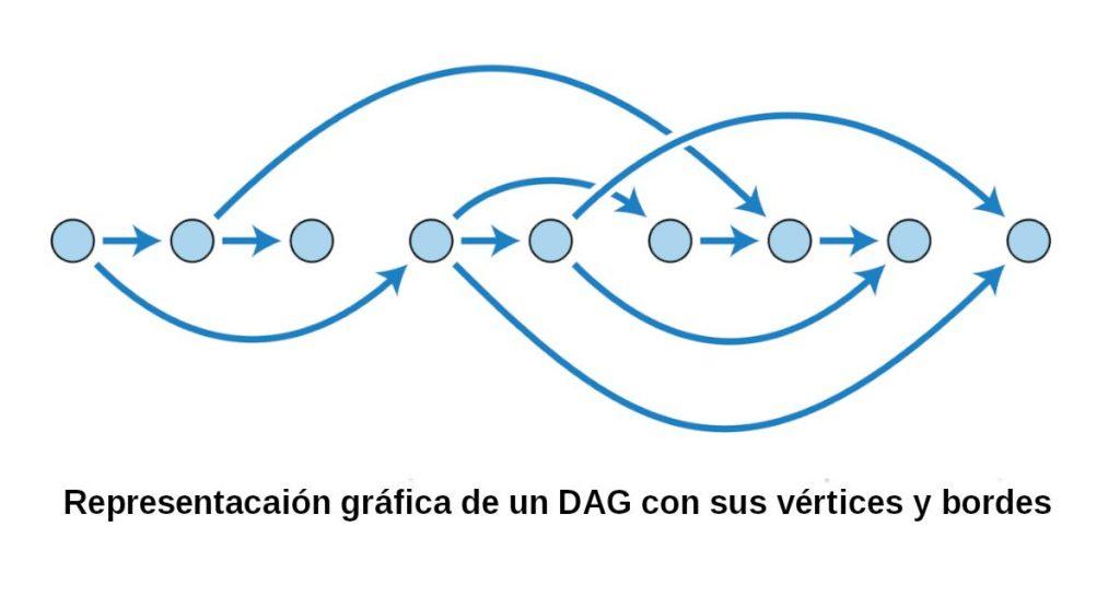 grafico dag ethereum