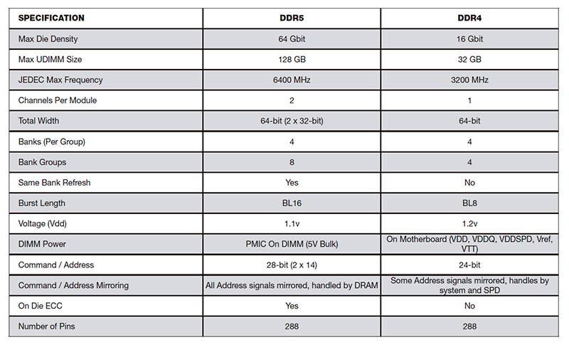 memorias DDR5 corsair datos