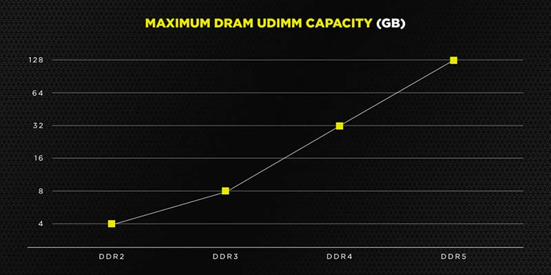 memorias DDR5 corsair