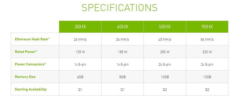especificaciones nvidia cmp