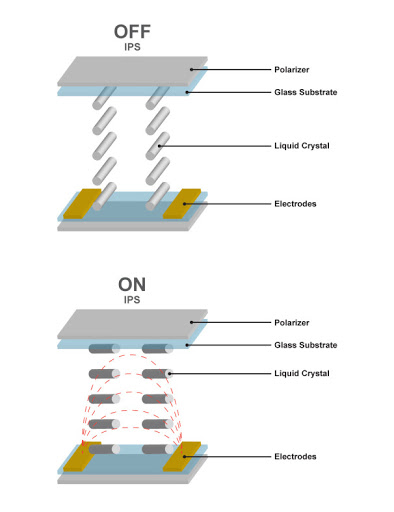 Mini LED vs IPS vs VA vs OLED