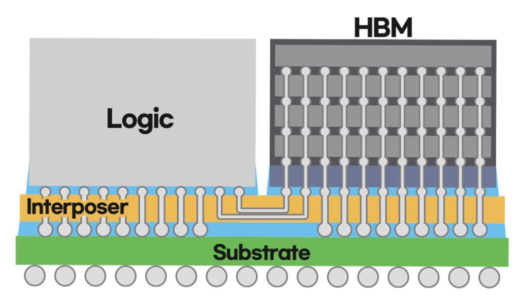 chip interposer samsung i-cube4