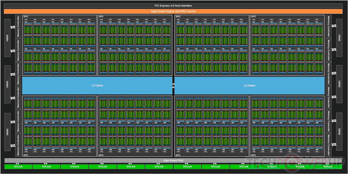 Stream Proccesors