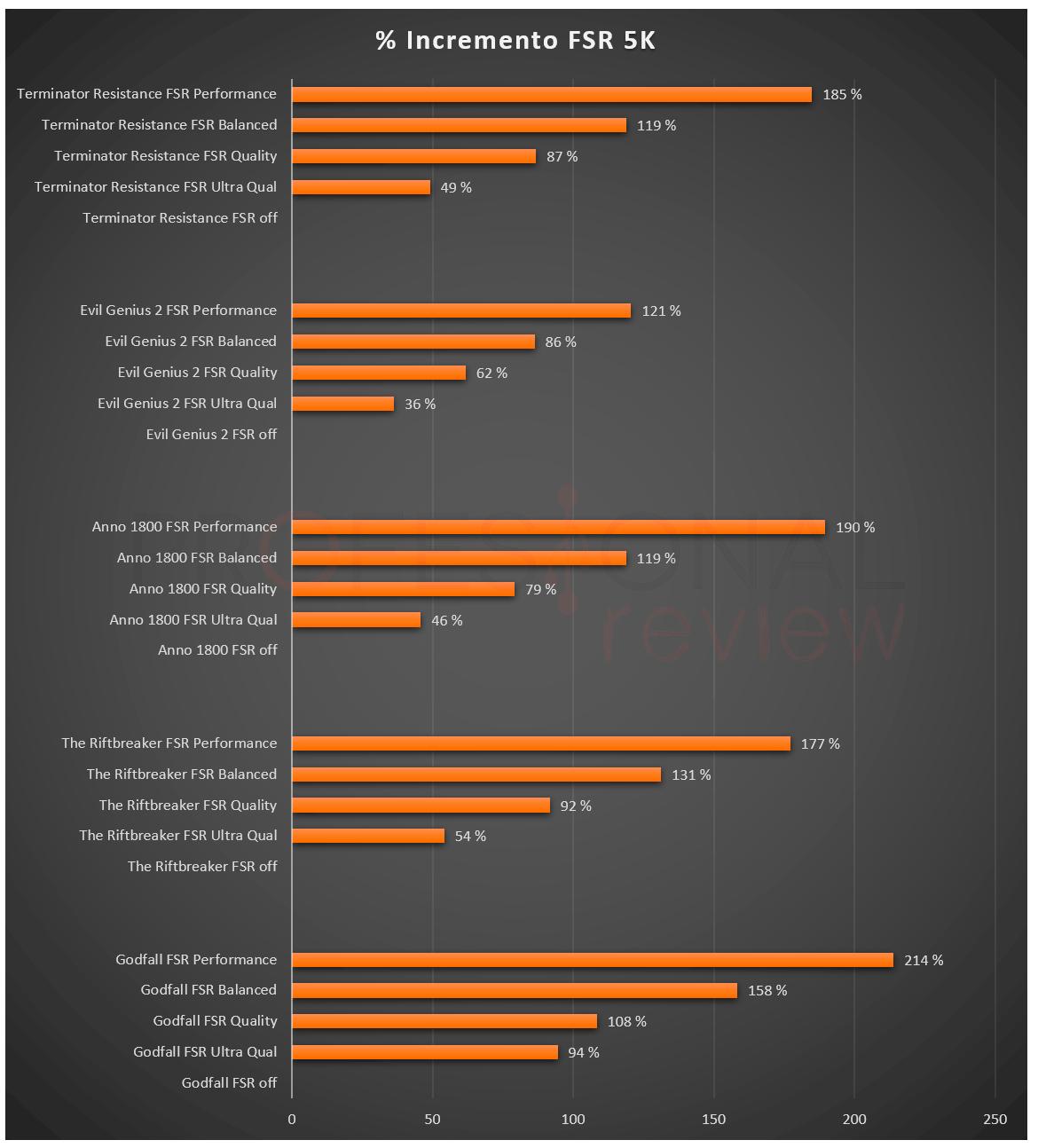 AMD FidelityFX Super Resolution (FSR)
