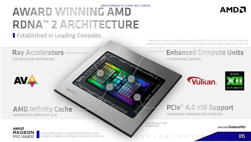 AMD RDNA 2 Radeon Pro