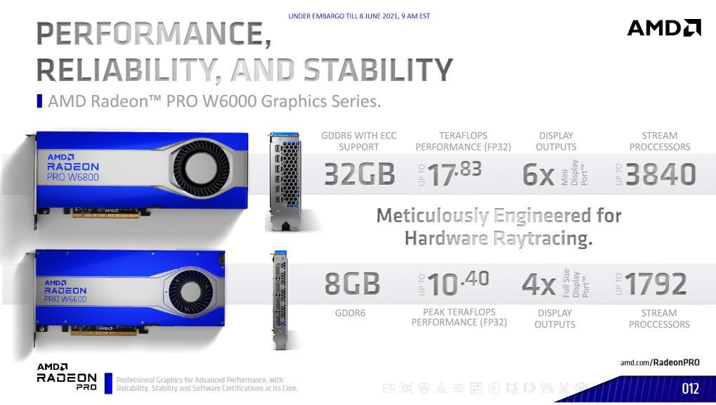 AMD Radeon PRO W6000 W6800 vs W6600