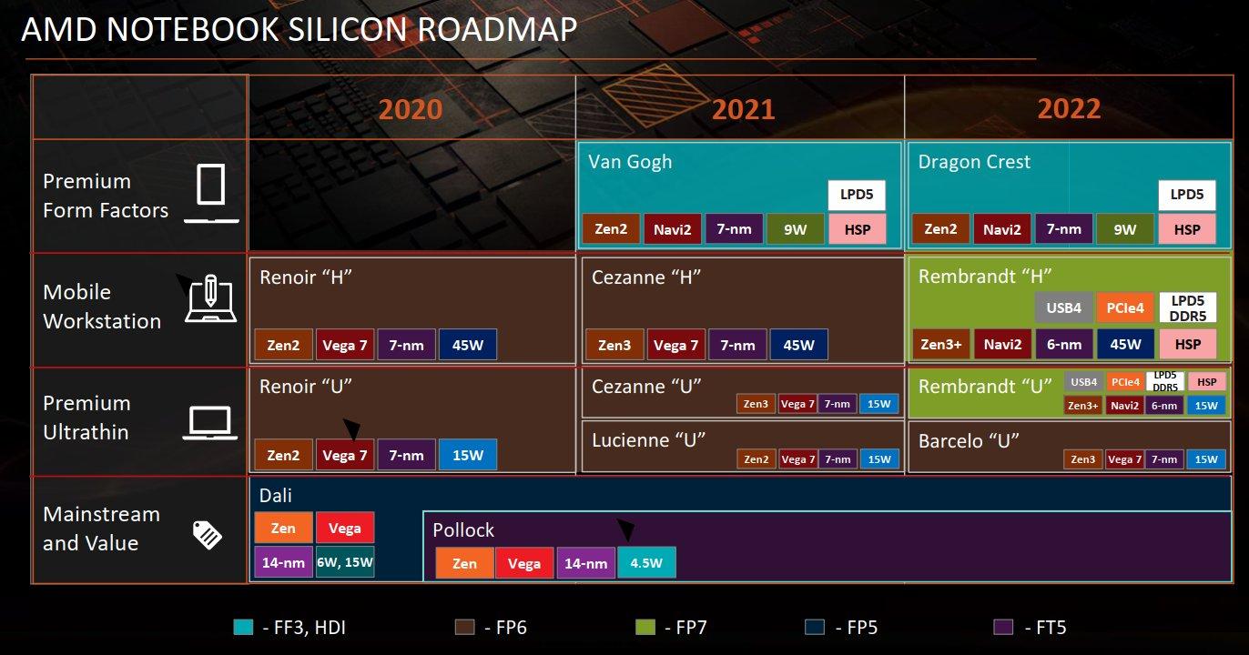 Ryzen Embedded V3000Ryzen Embedded V3000