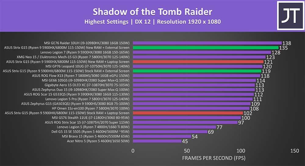 tomb raider ASUS ROG STRIX G15