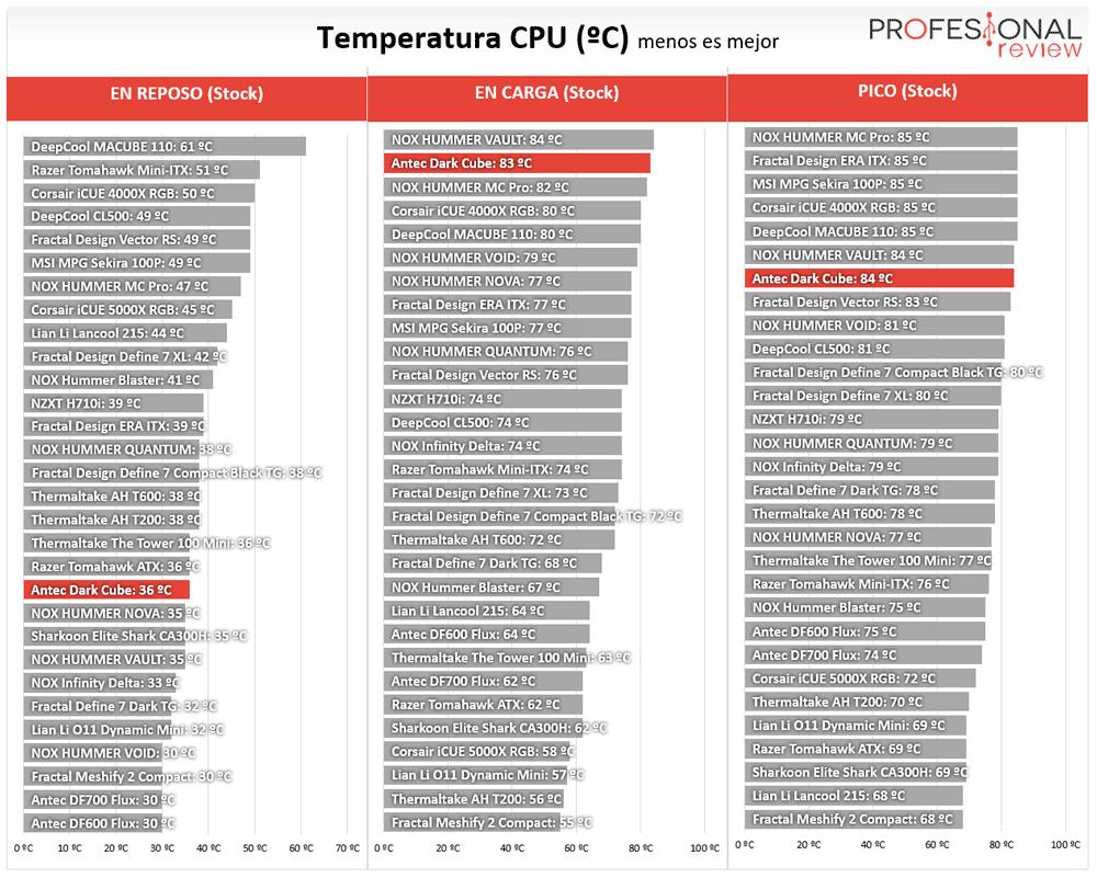 Antec Dark Cube Temperaturas