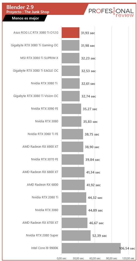 Asus ROG Strix LC RTX 3080 Ti O12G Renderizado