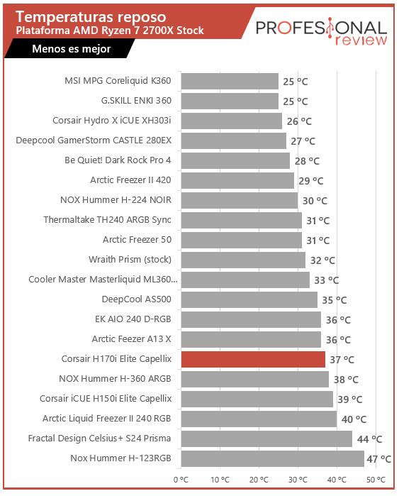 Corsair iCUE H170i Elite Capellix Temperaturas