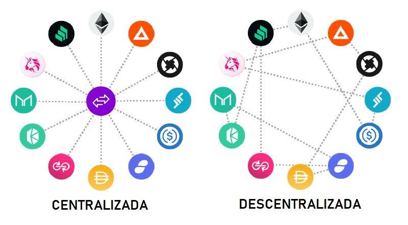 dex exchange descentralizada