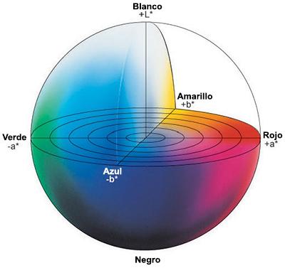 Espacio de color CIELAB